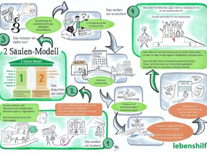 Wege zum 2-Säulen-Modell, Foto: Plicka