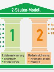 Das 2-Säulen-Modell der Lebenshilfe sieht eine Existenz- und Bedarfssicherung für Menschen mit Behinderungen vor